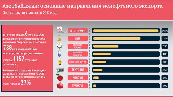 Основные направления ненефтяного экспорта Азербайджана - Sputnik Азербайджан