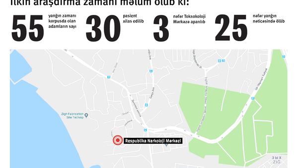 Bakıdakı Respublika Narkoloji Dispanserində yanğın - Sputnik Azərbaycan