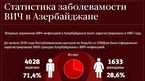 Статистика заболеваемости ВИЧ в Азербайджане - Sputnik Азербайджан