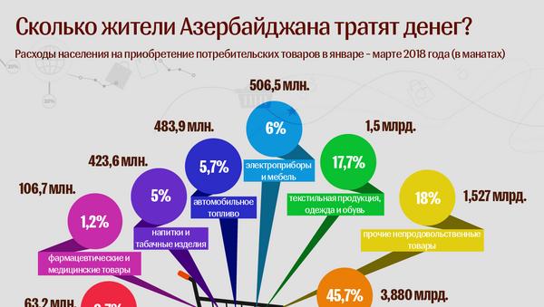Сколько жители Азербайджана тратят денег - Sputnik Азербайджан
