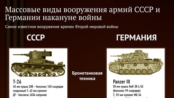 Массовые виды вооружения армий СССР и Германии накануне войны - Sputnik Азербайджан