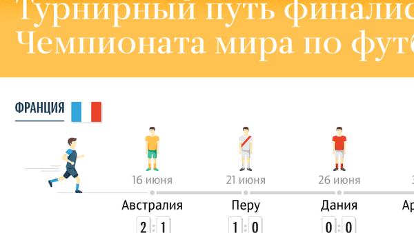 Турнирный путь финалистов ЧМ-2018 - Sputnik Азербайджан