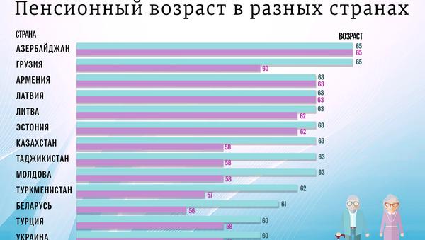 Пенсионный возраст в разных странах - Sputnik Азербайджан