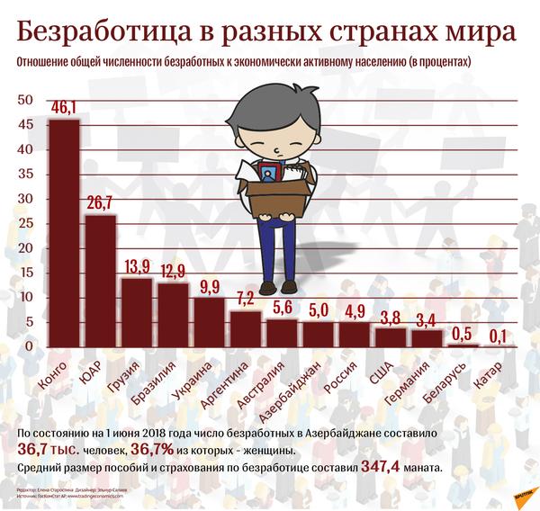 Безработица в разных странах мира - Sputnik Азербайджан