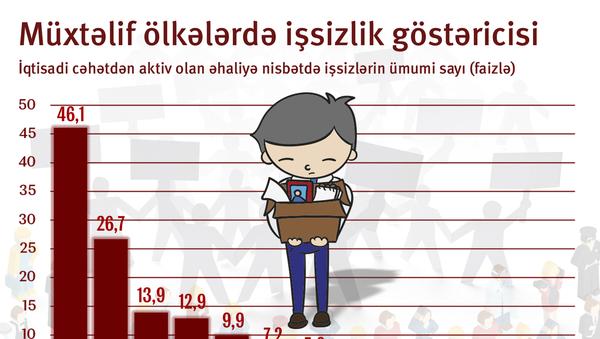 Müxtəlif ölkələrdə işsizlik göstəriciləri - Sputnik Azərbaycan
