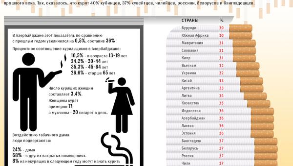 Самый высокий уровень курения по странам - Sputnik Азербайджан