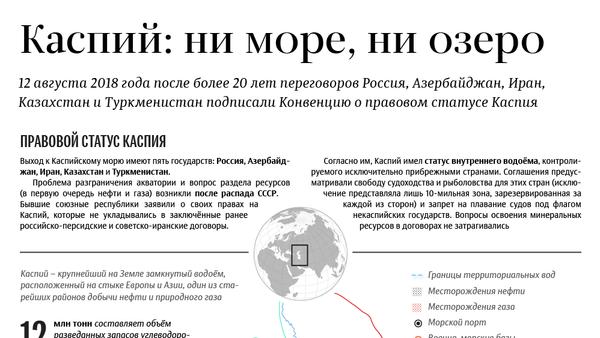 Каспийское море - Sputnik Азербайджан
