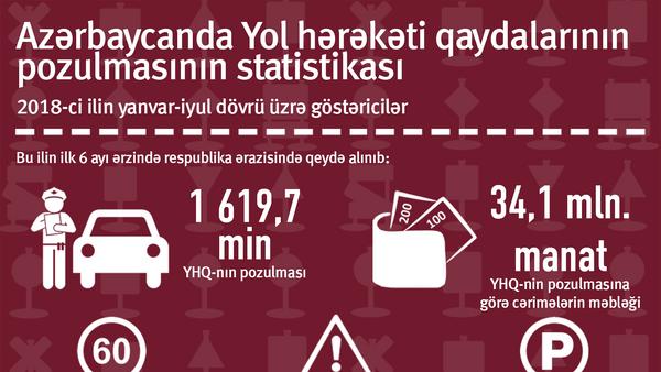 Azərbaycan yol hərəkəti qaydalarının pozulmasının statistikası - Sputnik Azərbaycan