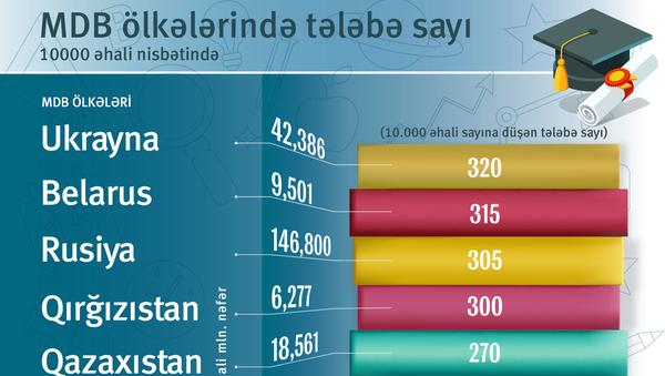 Tələbə sayı - Sputnik Azərbaycan