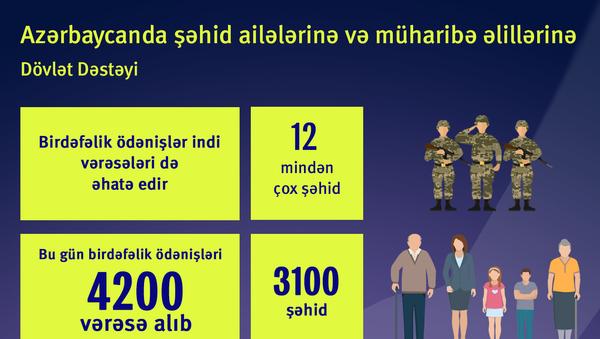 Şəhid ailələrinə dövlət dəstəyi - Sputnik Azərbaycan