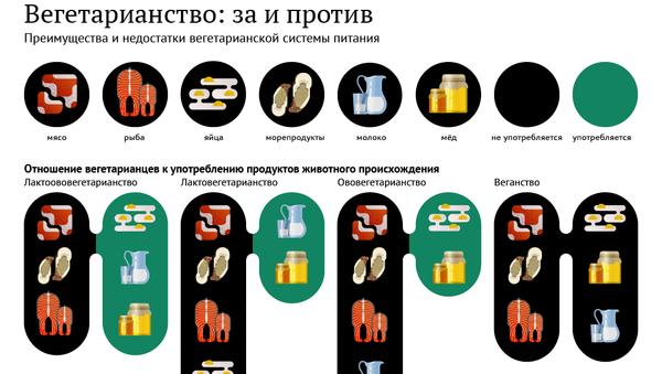 Вегетарианство: за и против - Sputnik Азербайджан