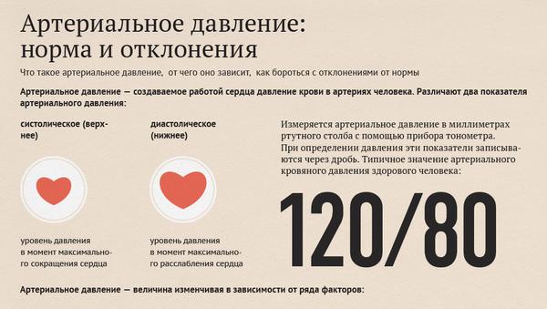 Инфографика - Артериальное давление: норма и отклонения - Sputnik Азербайджан