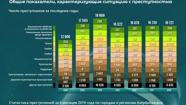 Инфографика: Уровень преступности в Азербайджане - Sputnik Азербайджан