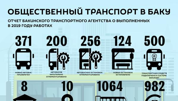 Инфографика: Общественный транспорт в Баку - Sputnik Азербайджан