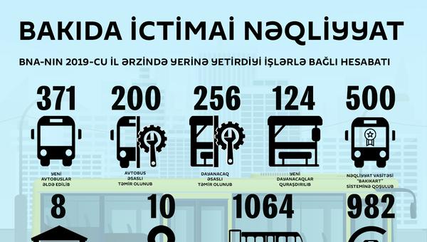 İnfoqrafika: Bakıda ictimai nəqliyyat - Sputnik Azərbaycan