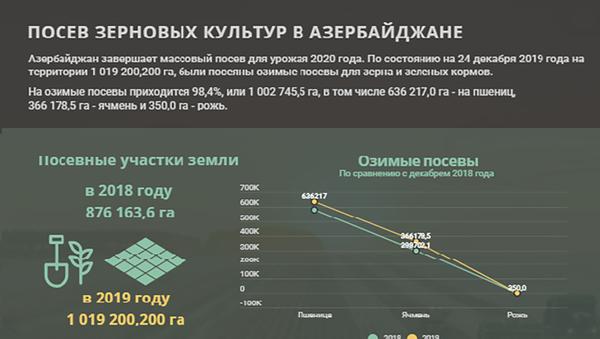 Инфографика: Посев зерновых культур в Азербайджане - Sputnik Азербайджан