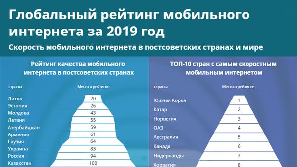 Инфографика: Глобальный рейтинг мобильного интернета за 2019 год - Sputnik Азербайджан