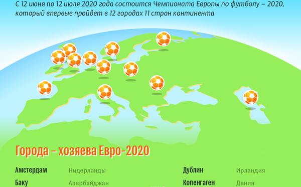Евро-2020: страны – хозяйки и страны – участницы | Инфографика sputnik.by - Sputnik Азербайджан
