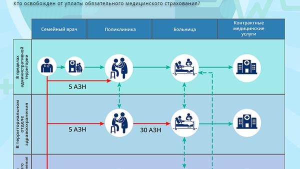 Инфографика: Схема ОМС в Азербайджане - Sputnik Азербайджан